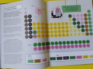 La tavola periodica immagine